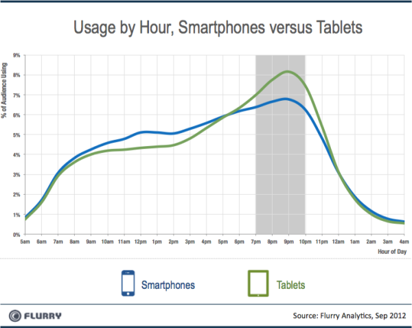 usage by hour